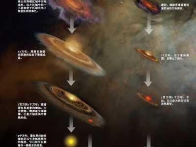 太阳系是否位于星云中 太阳系从哪里来